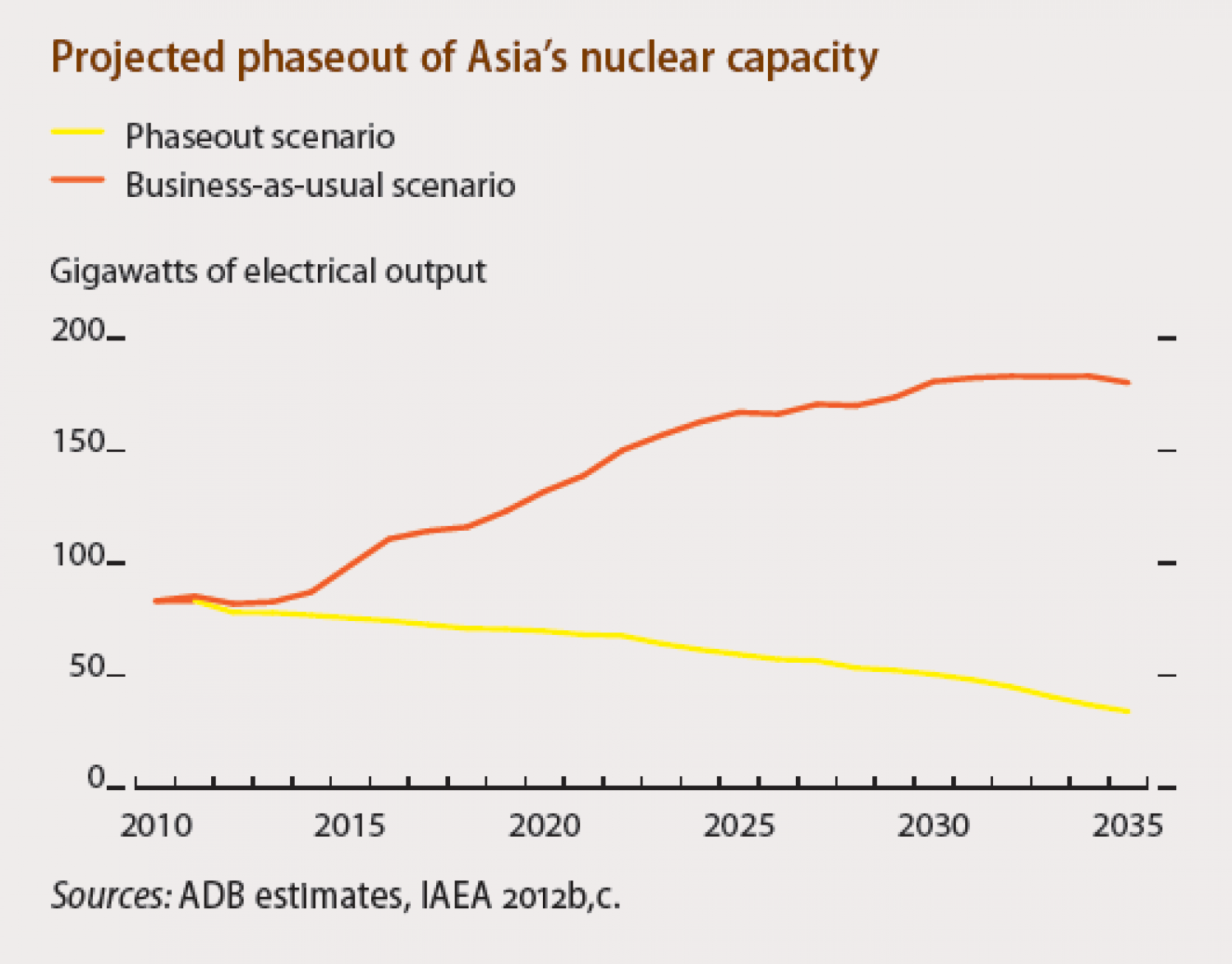 Projected phaseout of Asia's nuclear capacity Infographic