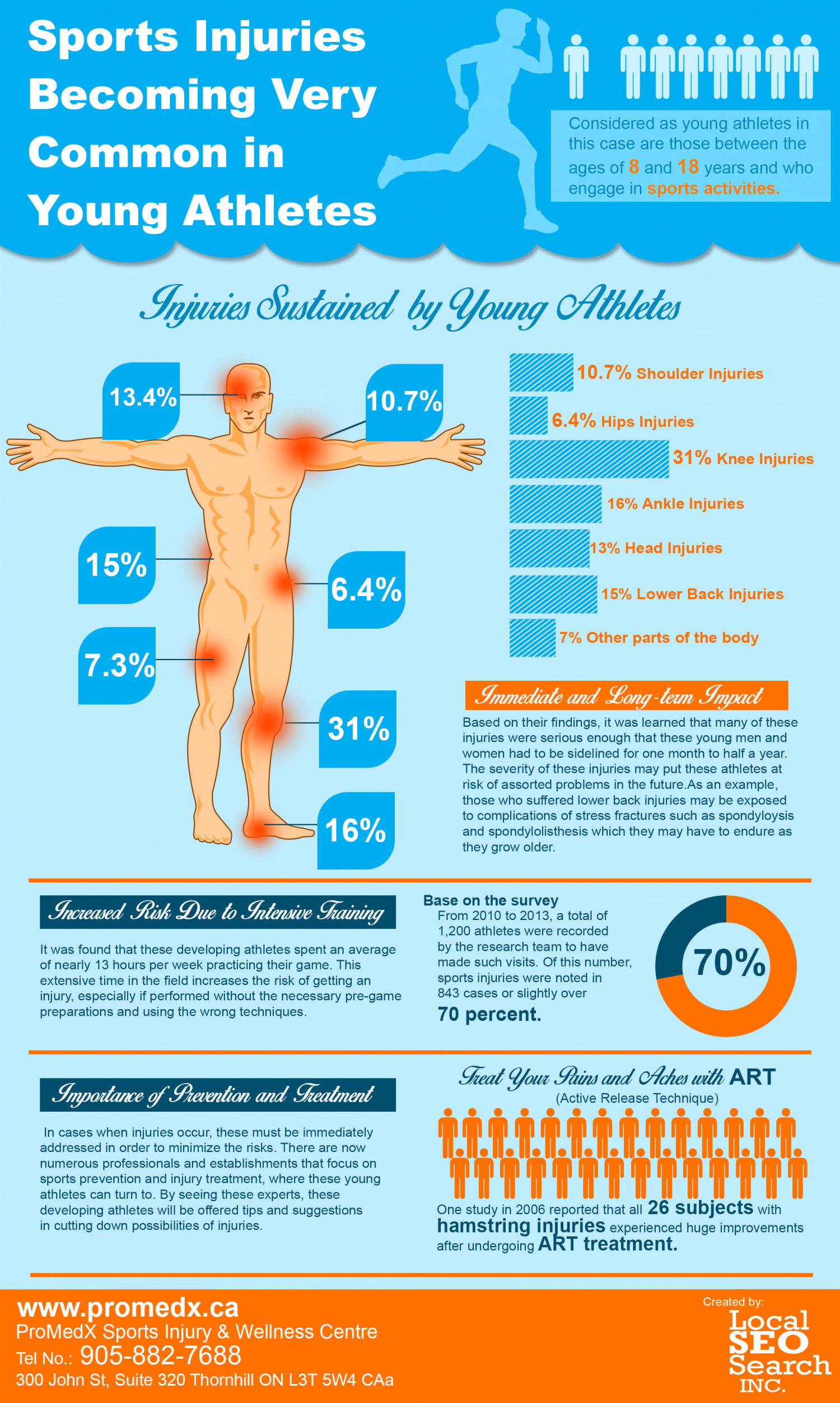 Sports Injuries Becoming Common in Young Athletes Infographic
