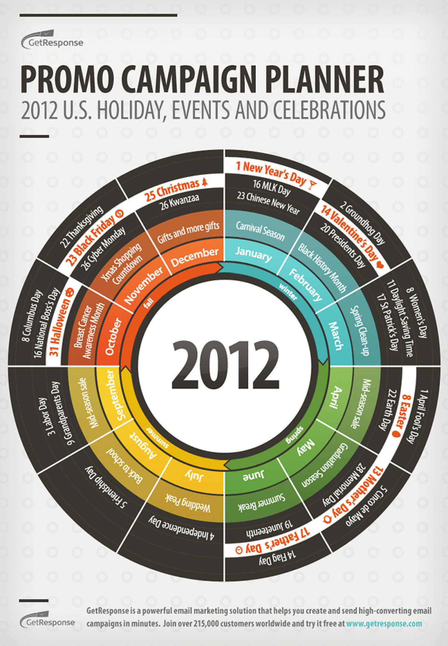 Promo Campaign Planner for Seasonal Sale Success Infographic