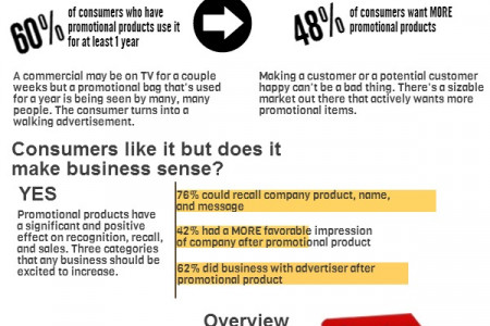 Promotional Products: Effective Marketing Strategy? Infographic