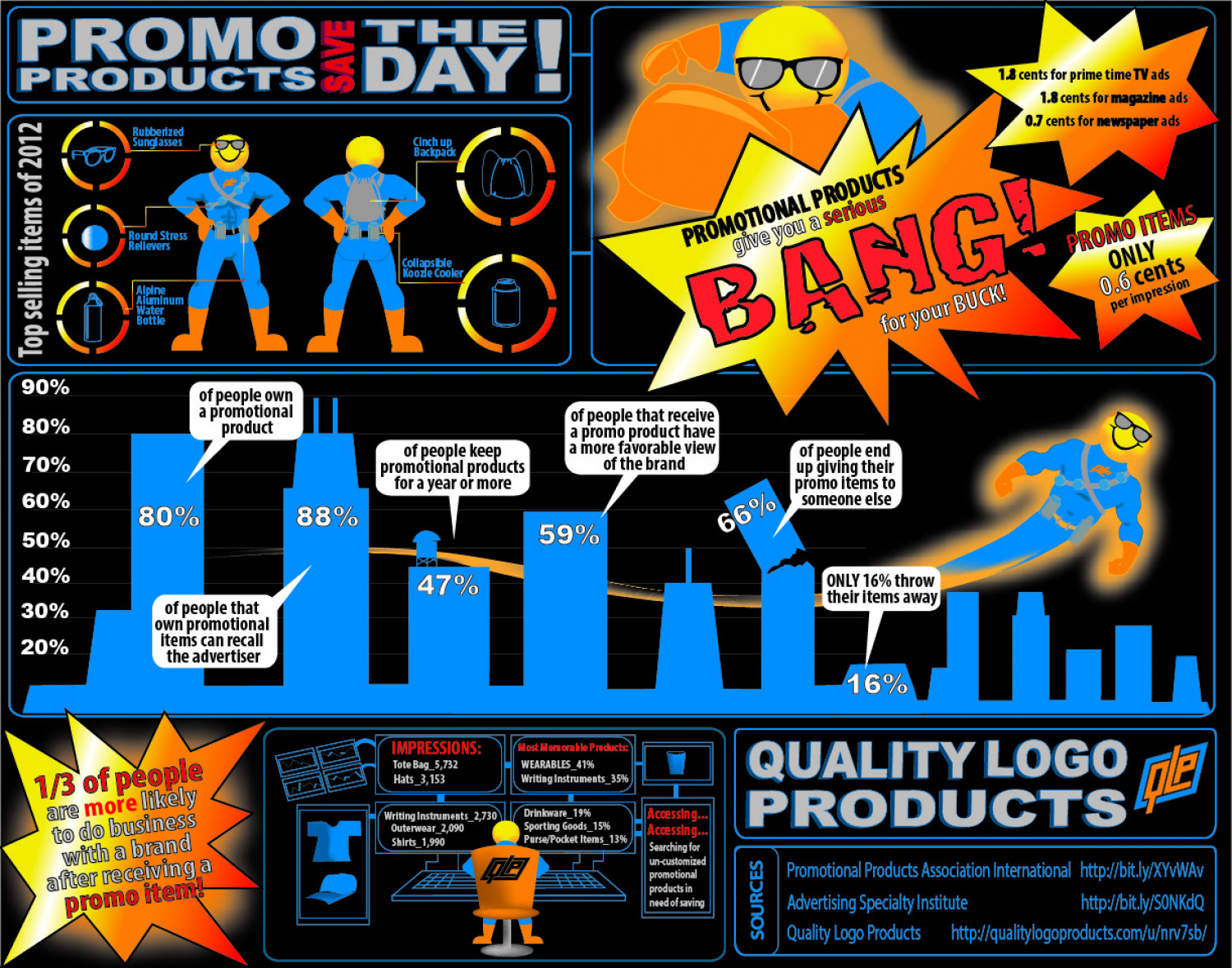 Promotional Products Work! Infographic