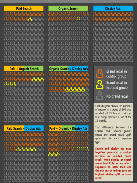 Proof that Search and Display Ads work best together Infographic