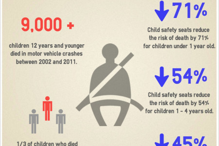 Proper Child Safety Restraints Can Increase Survival Rates Infographic