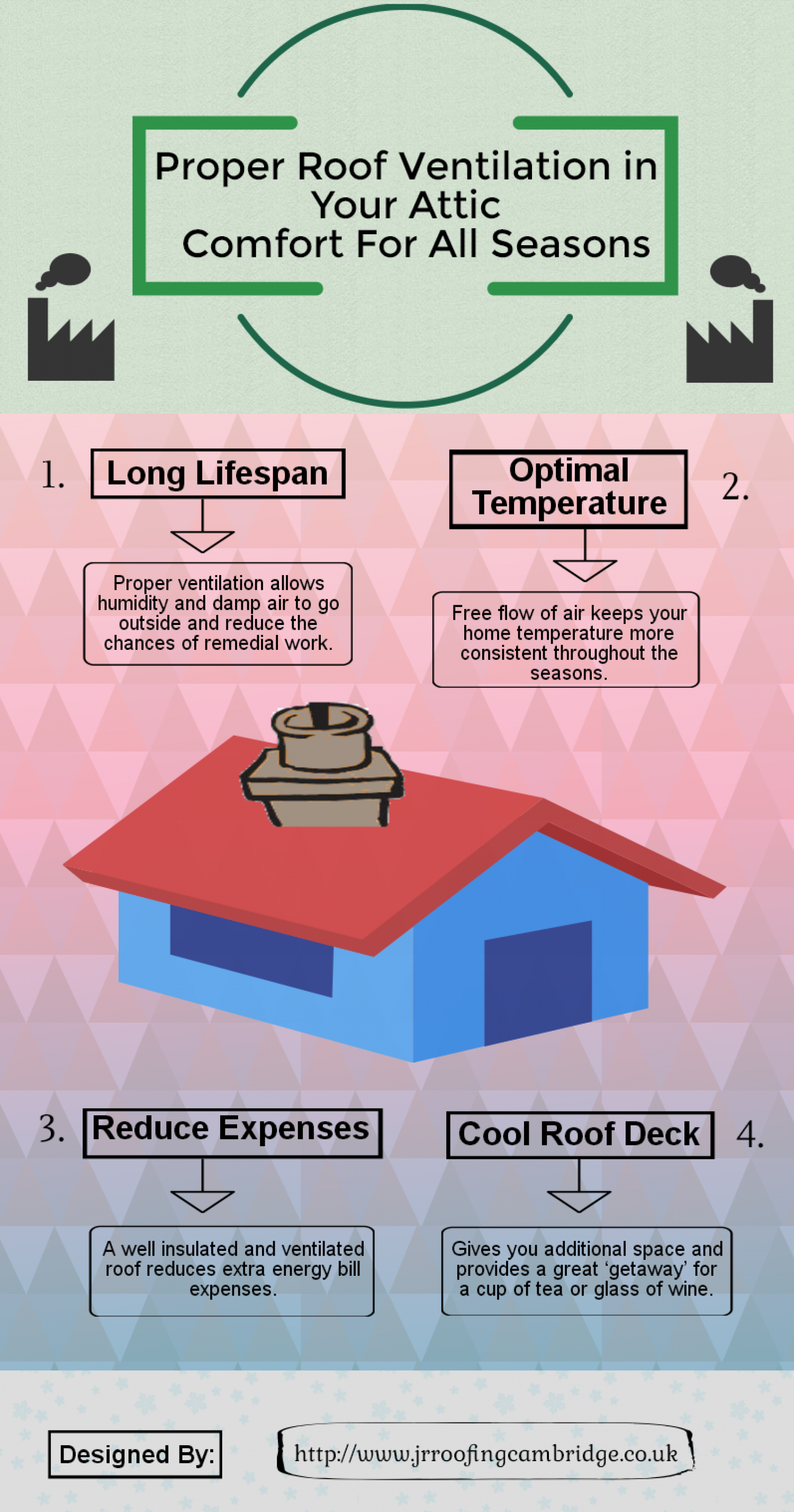 Proper Roof Ventilation : Proper roof ventilation in your attic comfort for all