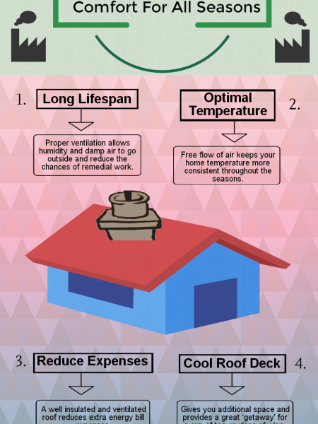 Proper Roof Ventilation in Your Attic - Comfort For All Seasons Infographic