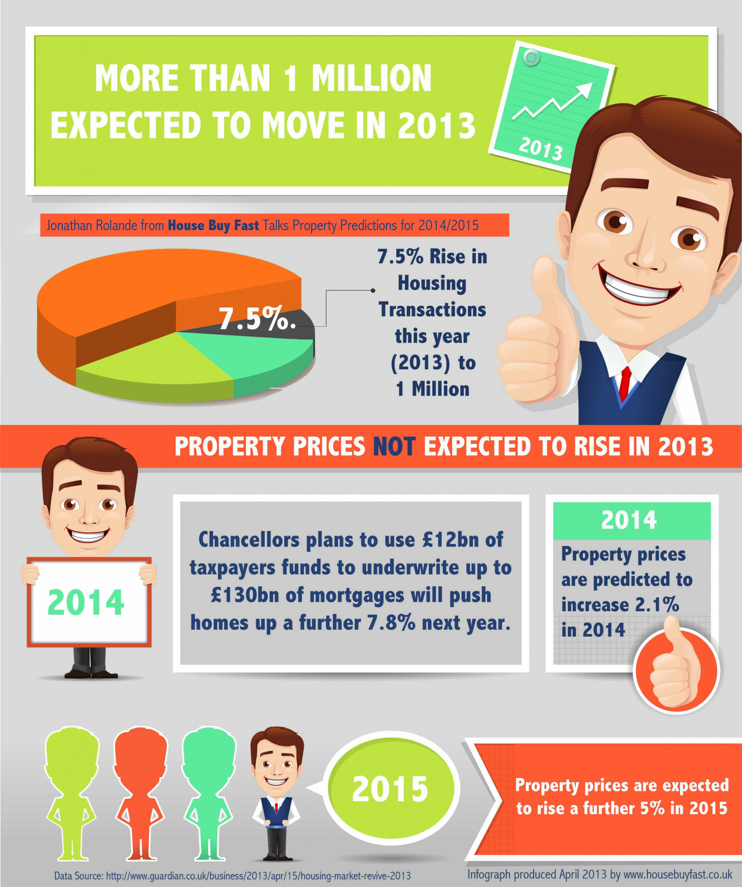 Property Market Predicitions 2014/2015 Infographic
