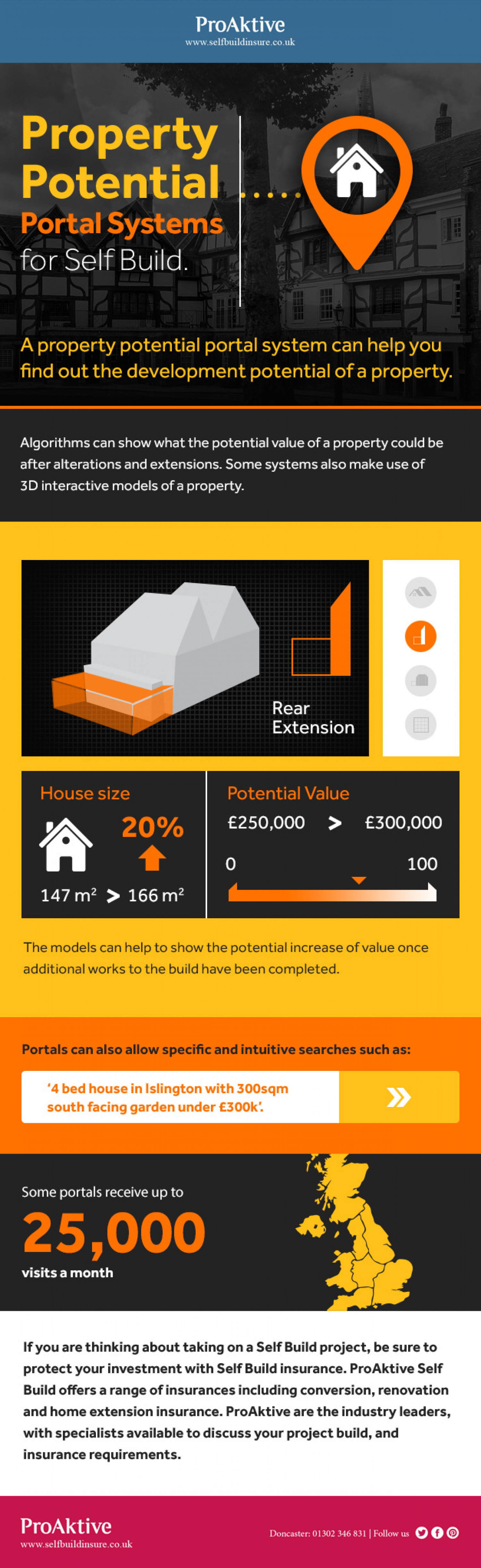 Property Potential...Portal Systems for Self Build Infographic