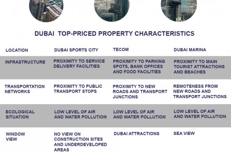 Property prices in Dubai Infographic