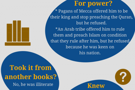 Prophet Muhammad invented the Quran? Infographic