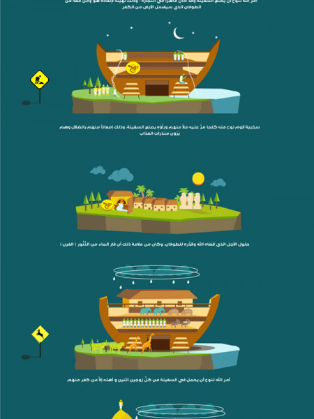 The Story of the Prophet Noah Infographic