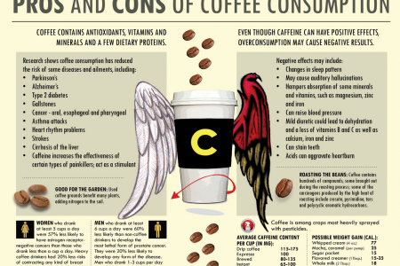 Pros & Cons of Coffee Consumption Infographic