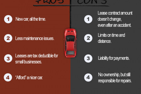 Pros & Cons of Leasing a Car vs Buying a Car Infographic