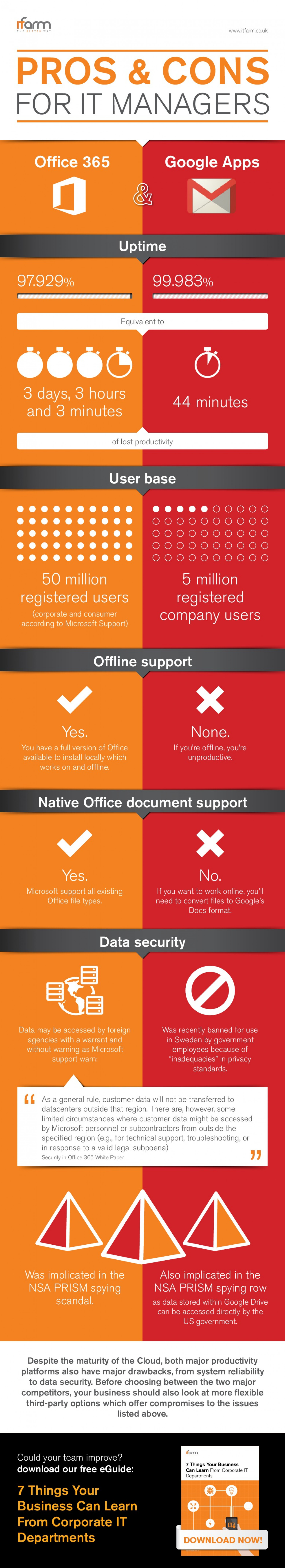 Pros and cons for IT managers: Office 365 vs Google Apps Infographic