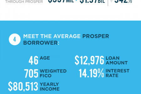 Prosper.com 2014 Year in Review Infographic