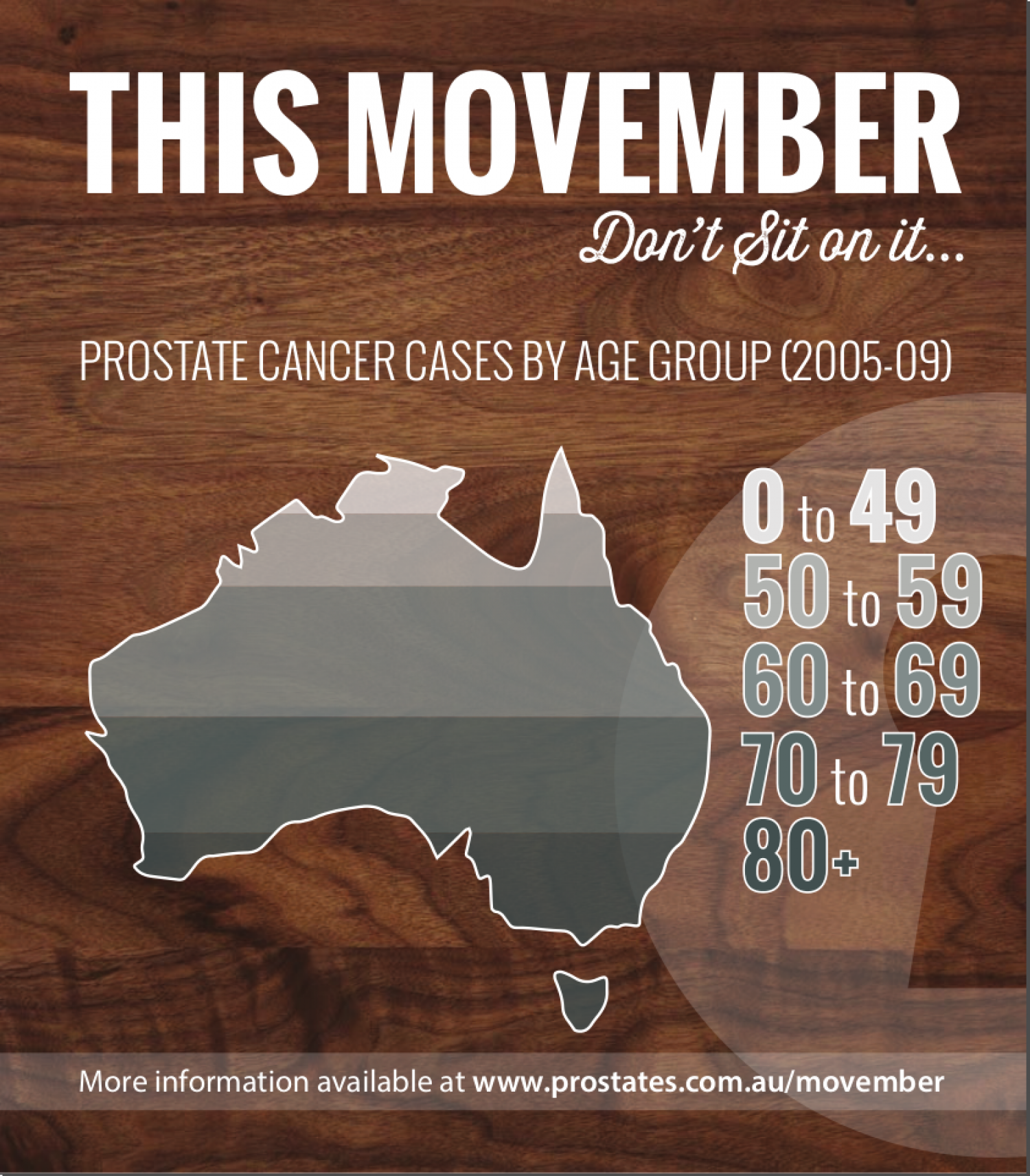 Prostate Cancer by Age Group (Australia) Infographic