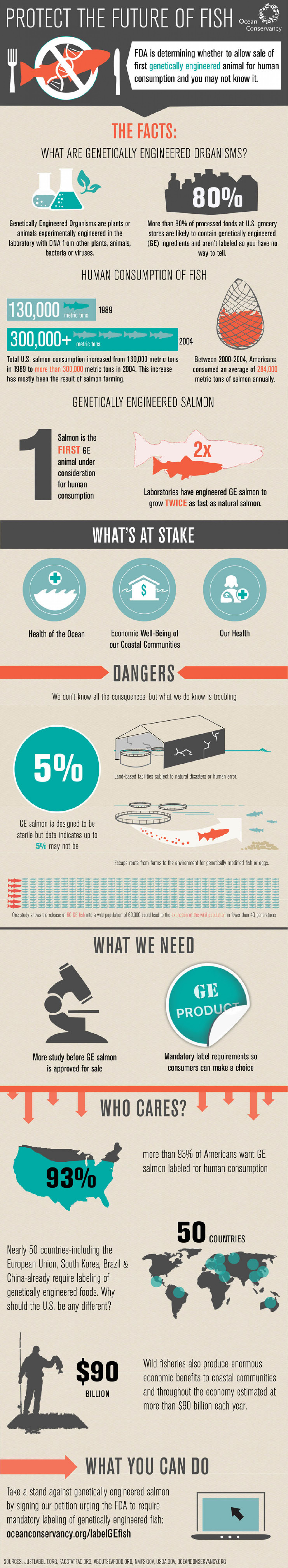 Protect the Future of Fish Infographic
