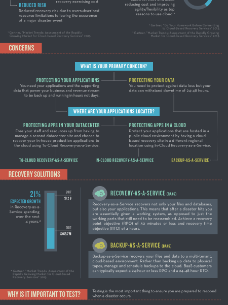 Protect Your Data and Apps from Zombies and Other Disasters Infographic