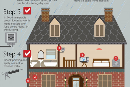 Protect your Property from Flooding Infographic