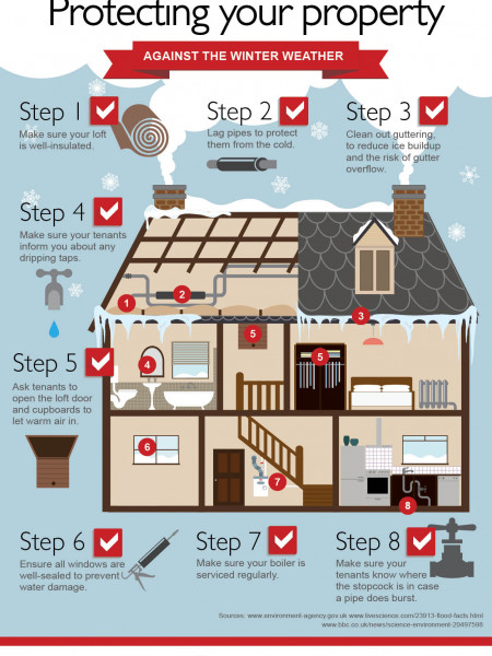 Protect your Property from Severe Weather Infographic