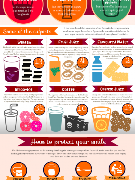 Protect Your Smile From Your Favourite drinks Infographic