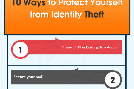 Protect Yourself Before Being A Identity Theft Victim  Infographic