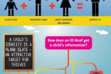 Protecting Children from Identity Theft Infographic