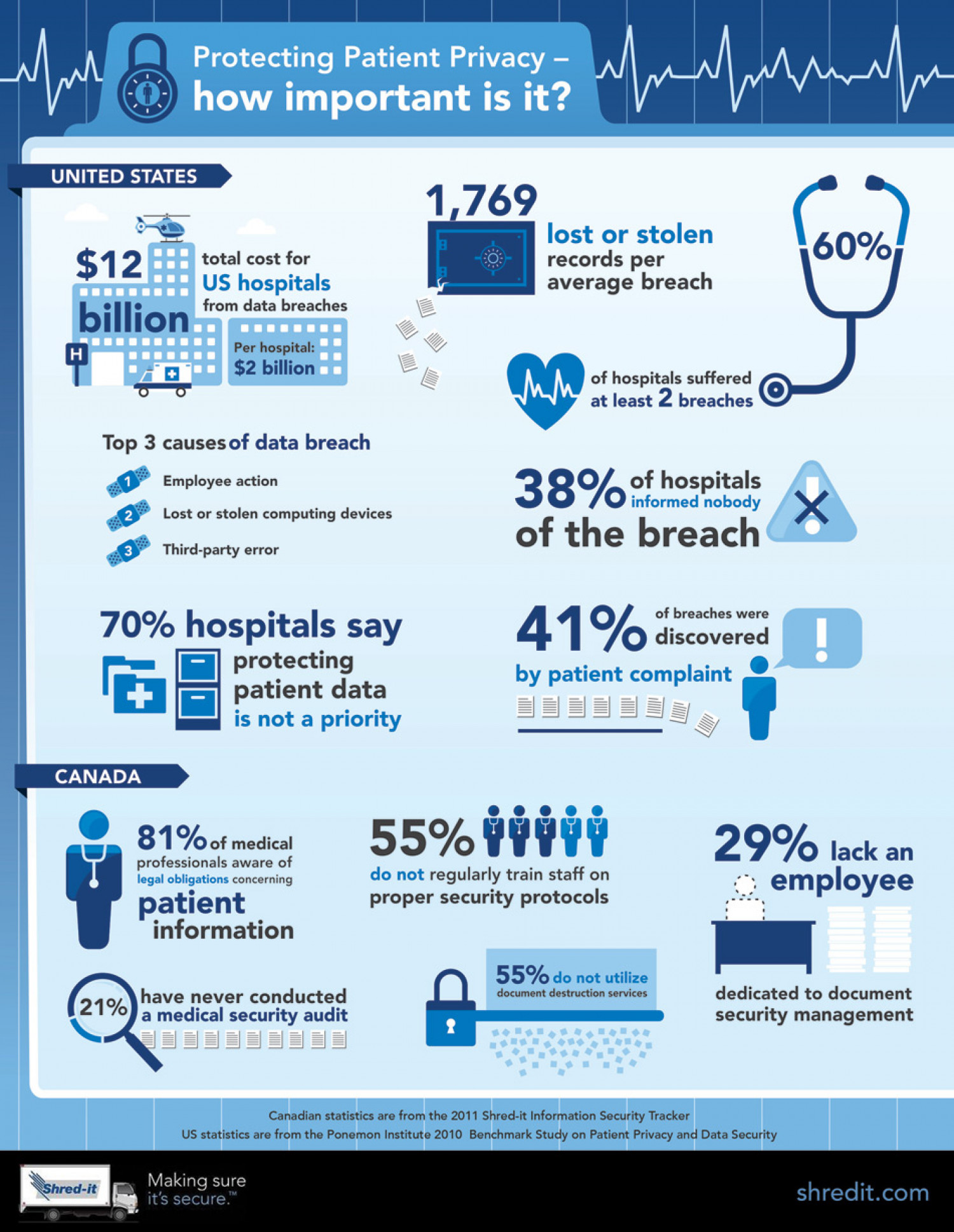 Protecting Patient Privacy: How Important Is It? Infographic