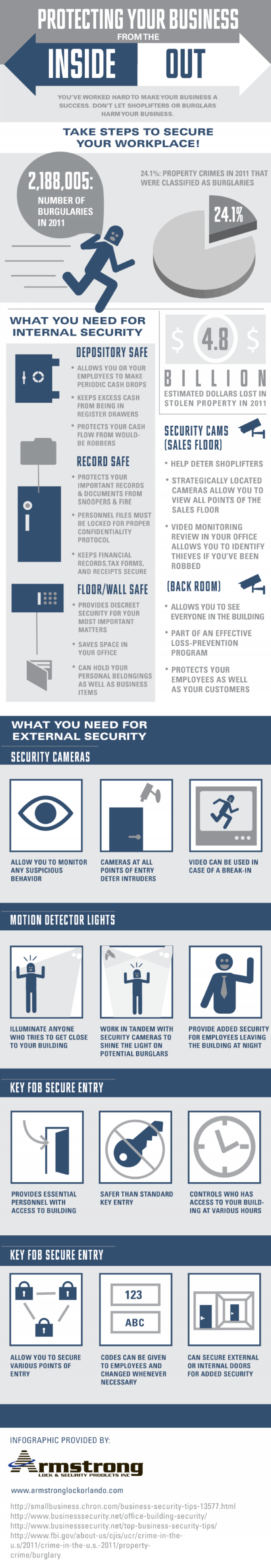 Protecting Your Business from the Inside Out Infographic