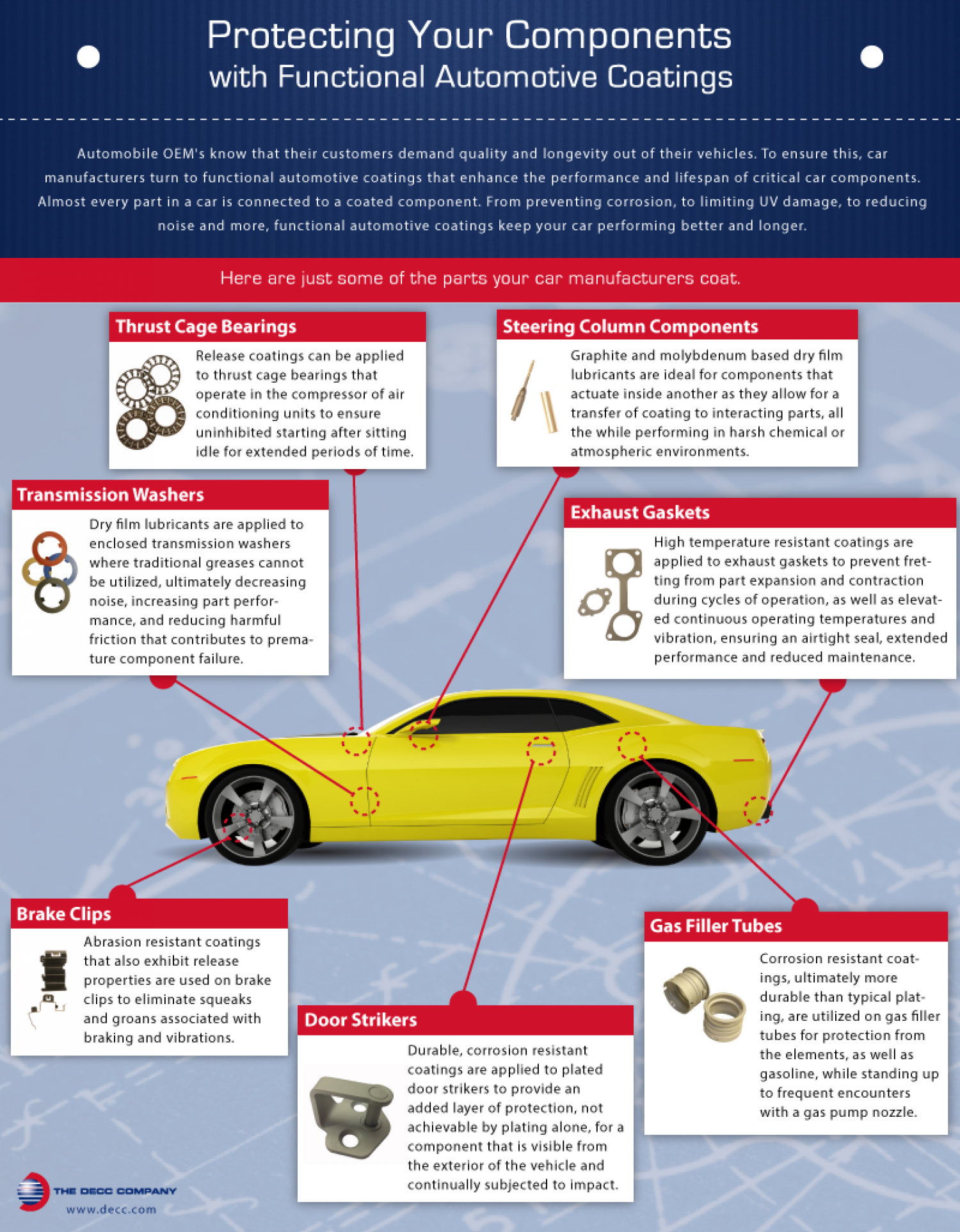 Protecting Your Components with Functional Automotive Coatings Infographic
