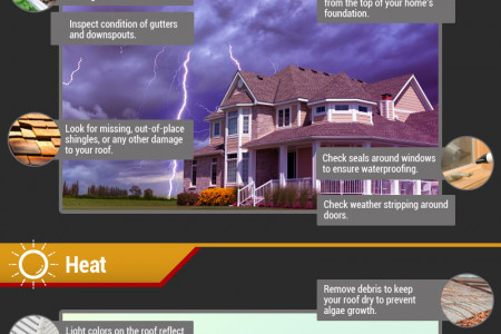 Protecting Your Roof in Extreme Texas Weather Infographic
