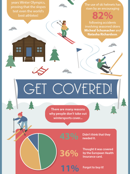 Protection On The Piste! Infographic