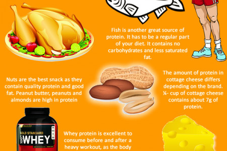 Protein Foods for Building Muscle Infographic