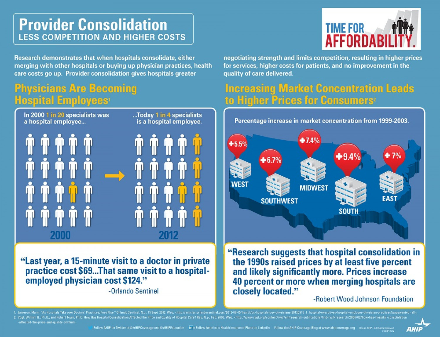 Provider Consolidation: Less Competition and Higher Costs Infographic