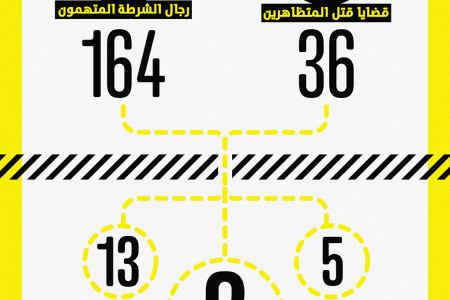 Provisions of demonstrators were killed on January 25 for February 11, 2011 - أحكام قتل متظاهري 25 يناير ل 11 فبراير 2011 Infographic
