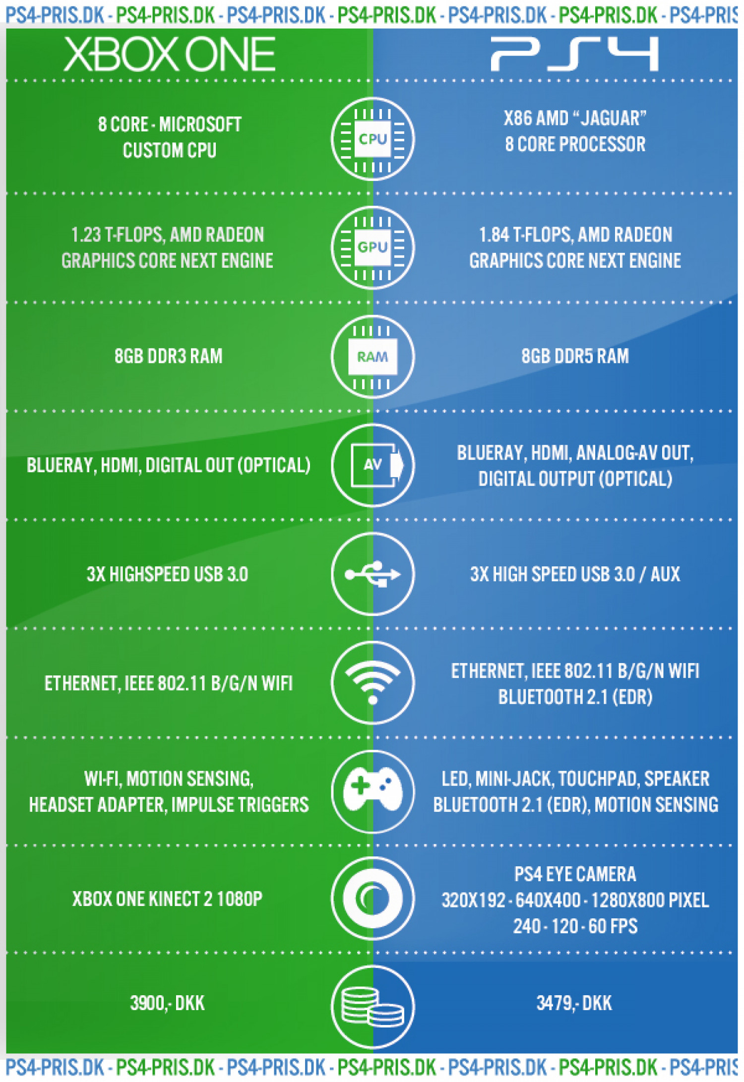 Xbox 1 Vs Ps4 Specs Which is better ? xbox...