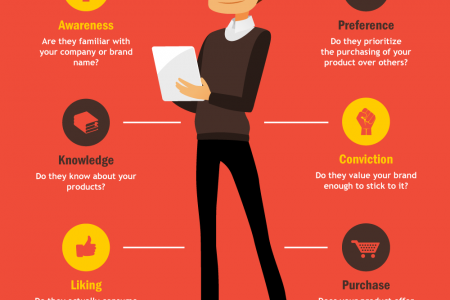 Psychographics in Contemporary SMB Marketing Infographic