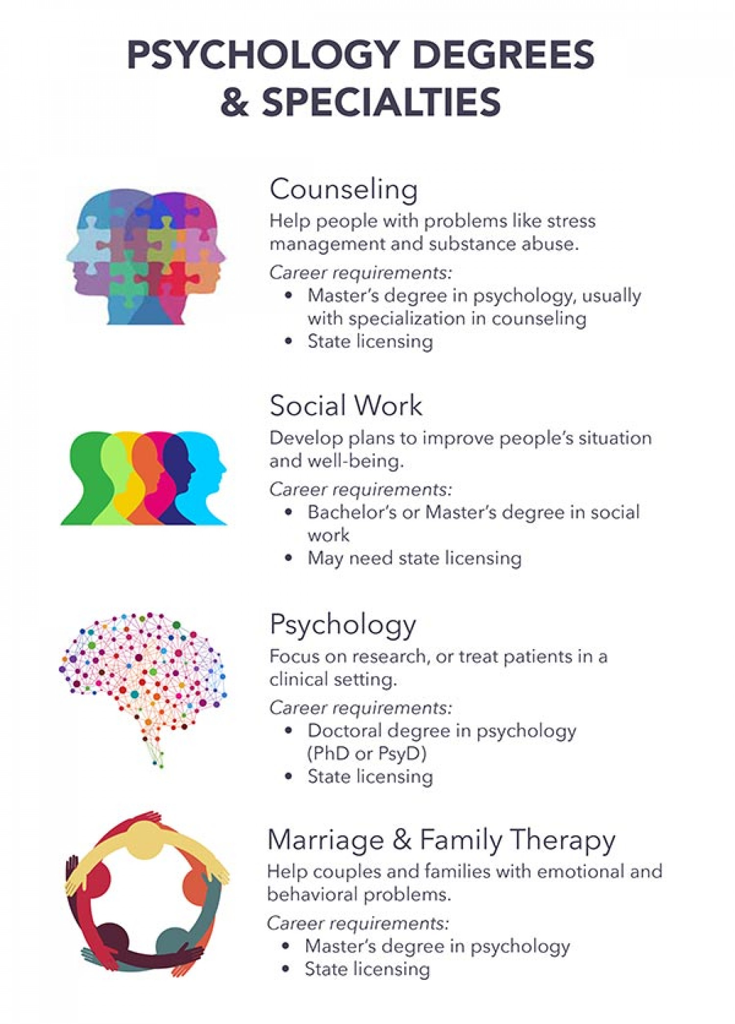 Psychology Careers & Degree Specialties Infographic