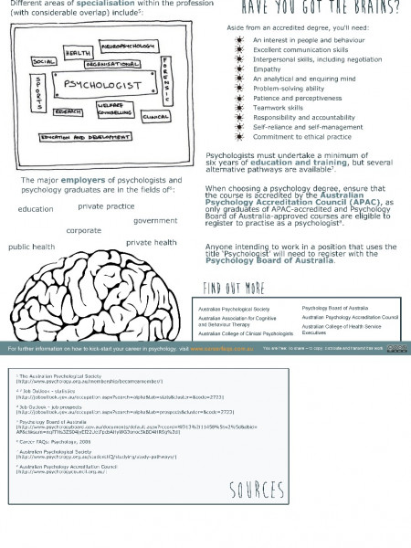 Your Career in Psychology Infographic
