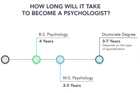 Psychology Degree Types Infographic