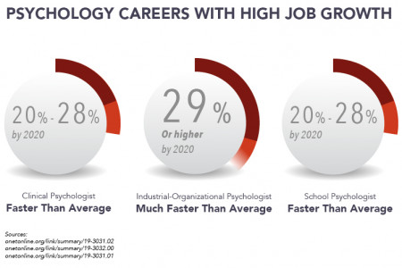 Psychology Job Growth Infographic