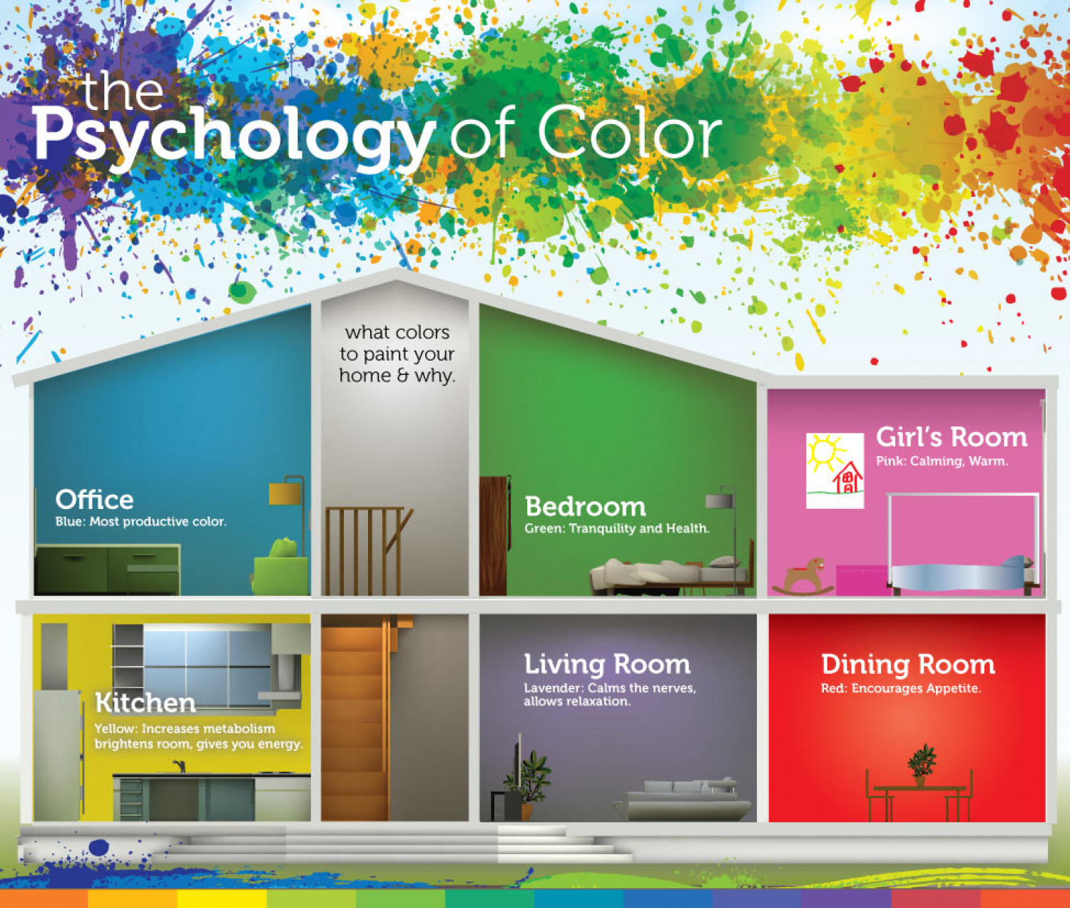 psychology of color for your interior painting