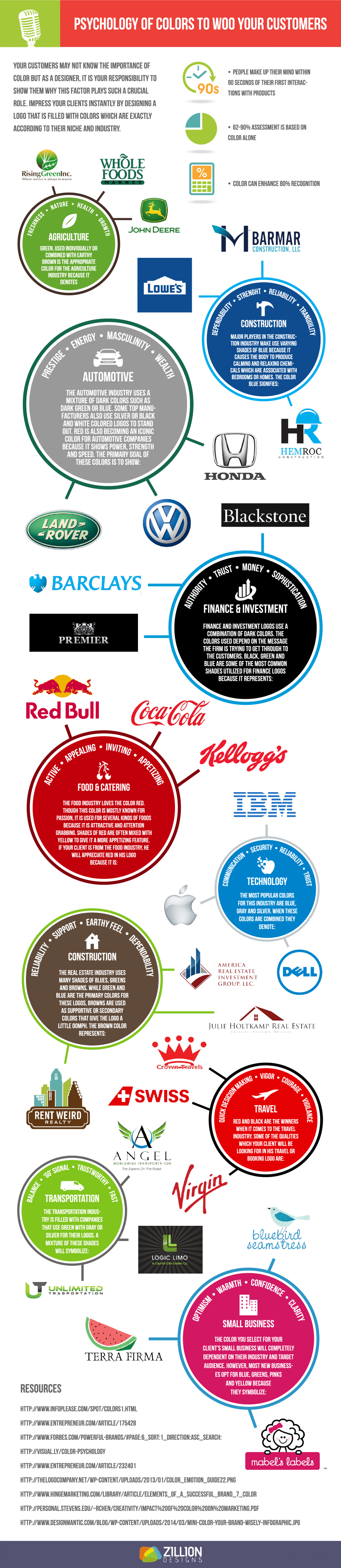 Psychology of Colors to Woo Your Customers Infographic