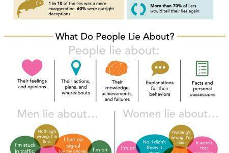 Psychology of Lying Infographic