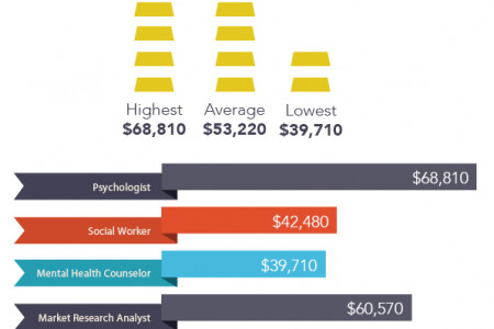 Psychology Salaries Infographic