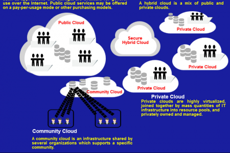 Public Cloud vs. Private Cloud vs. Hybrid Cloud Infographic