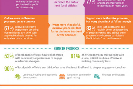 Public Engagement in California Infographic