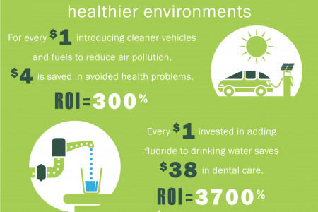 Public Health is ROI Infographic