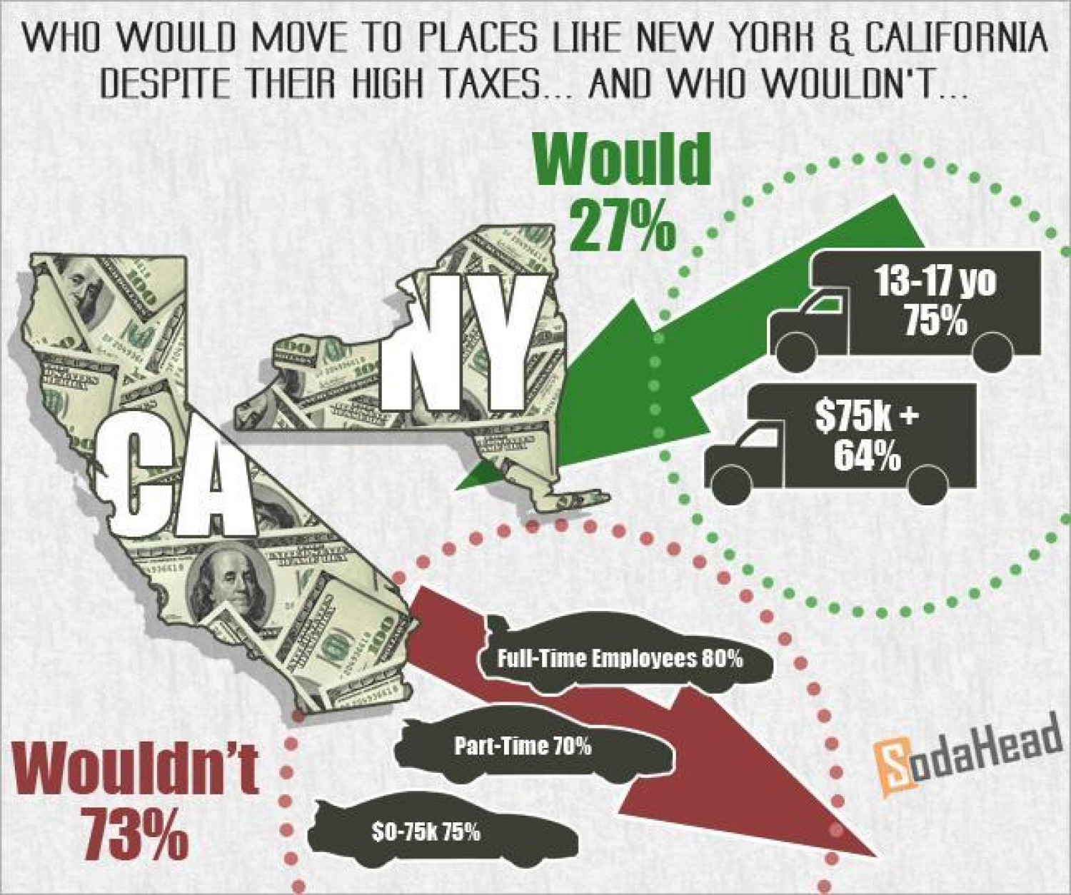 PUBLIC OPINION > Higher Taxes Stop People From Moving to Places Like New York and California Infographic