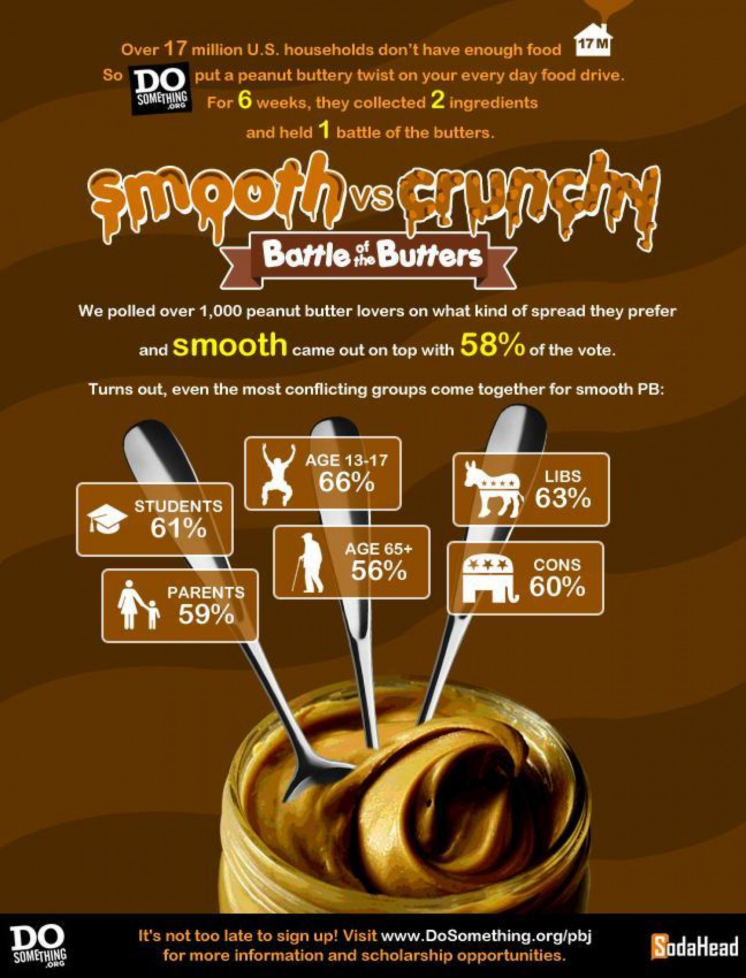 PUBLIC OPINION > People Prefer Smooth Peanut Butter Over Crunchy Infographic
