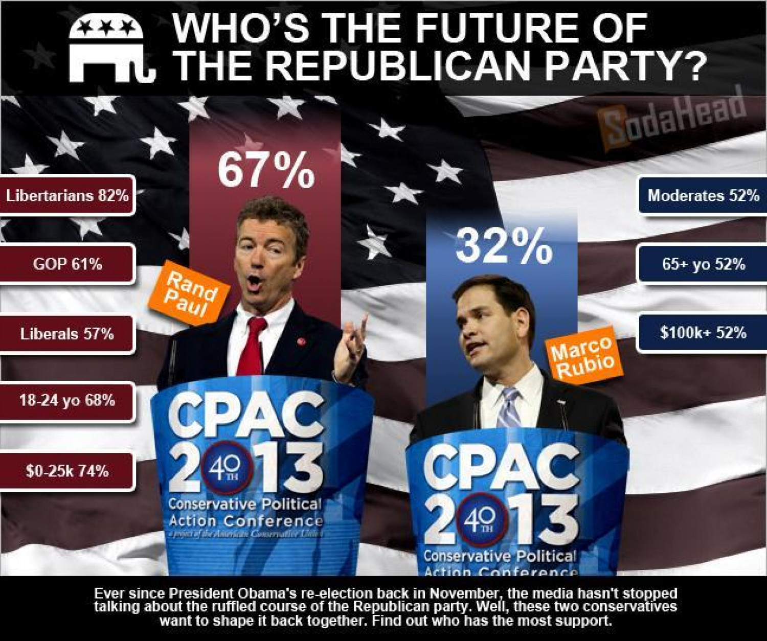 PUBLIC OPINION > Rand Paul Is the Future of the Republican Party Infographic